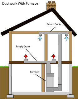 diagram of how air ductwork operates within a Summerfield home